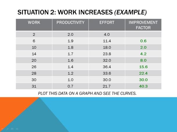 Increasing Efficiency – Slide 8