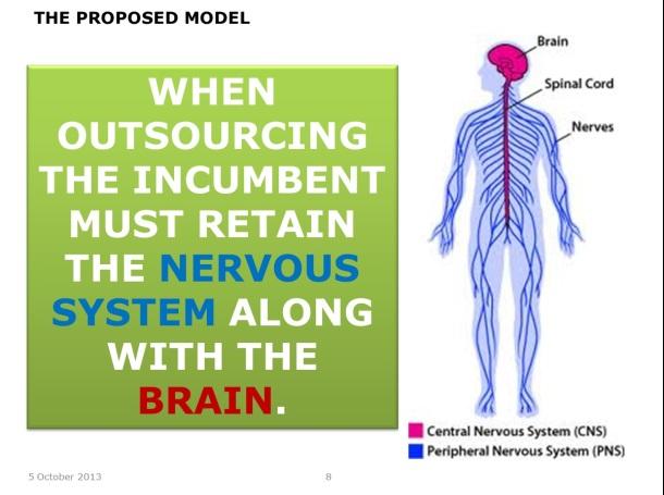 Keep The Brain – Slide 7