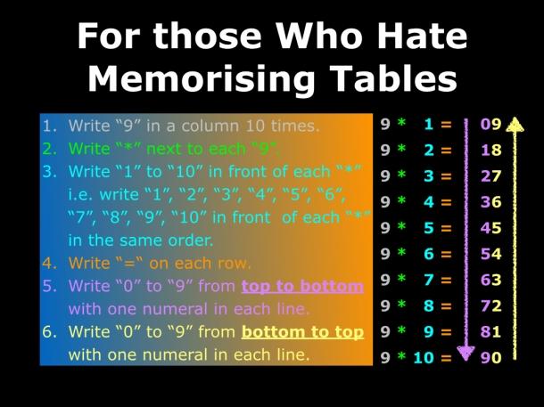 Table of 9 - Slide 3