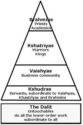 Caste Map in India - Image taken from Google Images