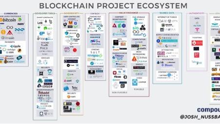 BlockchainEcosystem