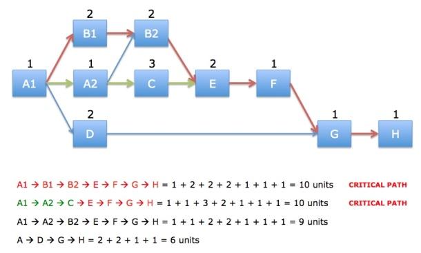 Laddered Network