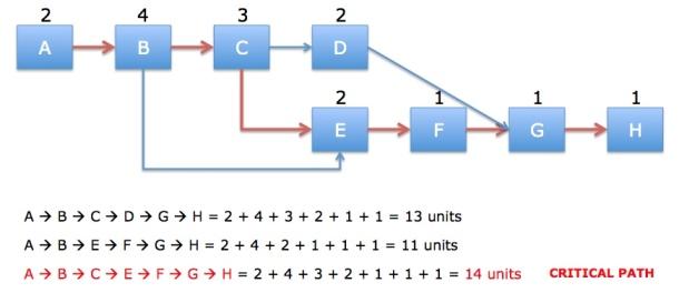 Network - Min Slack Rule Applied